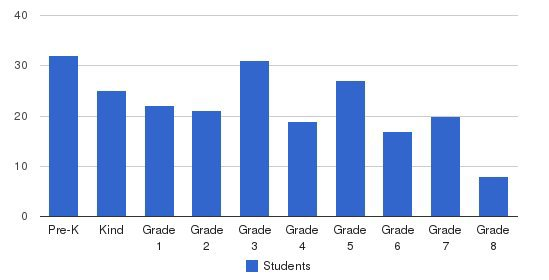 Albuquerque Christian School Students by Grade