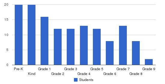 Mission Viejo Christian Academy Students by Grade