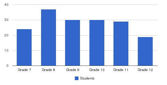 Desert Academy Students by Grade