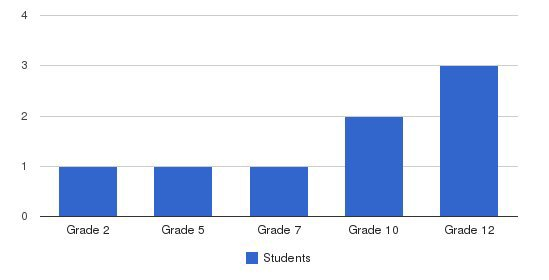 Miracle Center Christian Academy Students by Grade