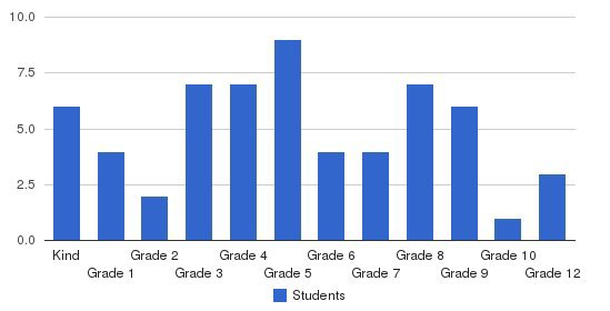 Rio Grande Christian Academy Students by Grade