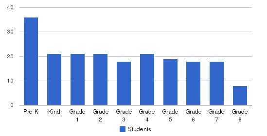 St Bonaventure School Students by Grade
