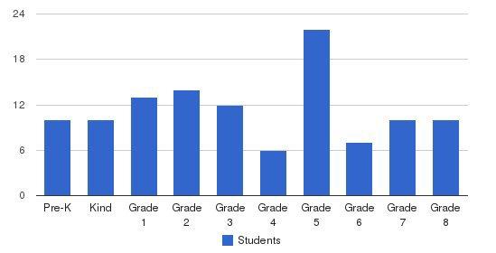 St Teresa Of Avila Catholic School Students by Grade