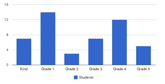 Alexander Robertson School Students by Grade