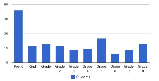 Annunciation School Students by Grade