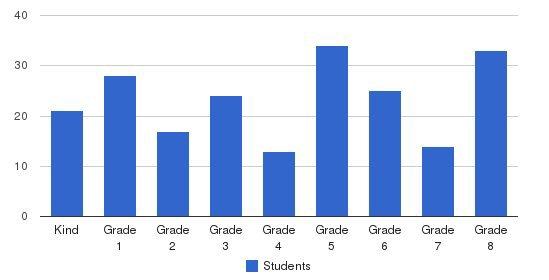 Annunciation School Students by Grade