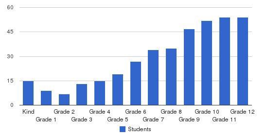 Bay Ridge Preparatory School Students by Grade