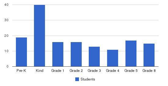Beikvei Hatzion Students by Grade