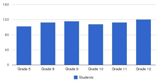 Beth Rivka High School Students by Grade