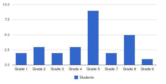 Bethesda Sda Elementary School Students by Grade
