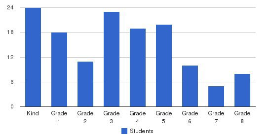 Courtyard Private School Students by Grade