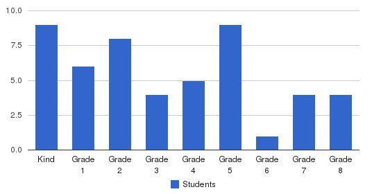 Bethlehem Childrens School Students by Grade
