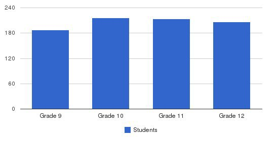 Bishop Ford Central Catholic High School Students by Grade