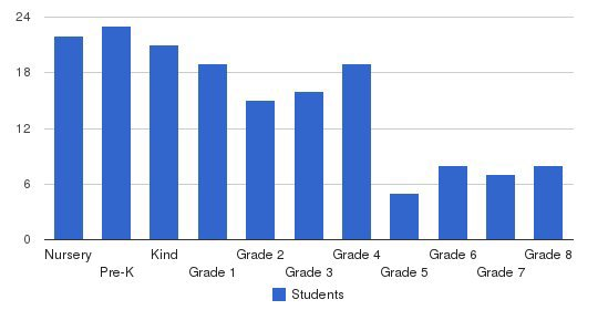 The Cathedral School Students by Grade