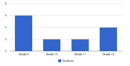 Crawford Academy Students by Grade