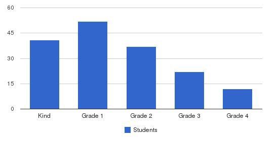 Corlears School Students by Grade