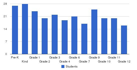 Andalusia School Students by Grade