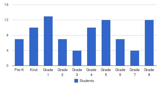 El Bethel Christian Academy Students by Grade