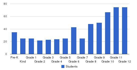 Evangel Christian School Students by Grade