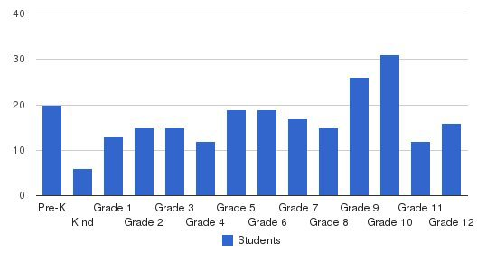 Excelsior Elementary School Students by Grade