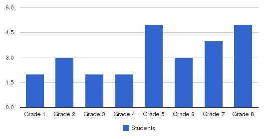 Flat Iron School Students by Grade