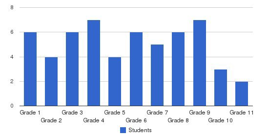 Followers Of Jesus School Students by Grade