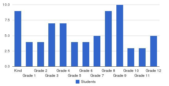 Grapeville Christian School Students by Grade