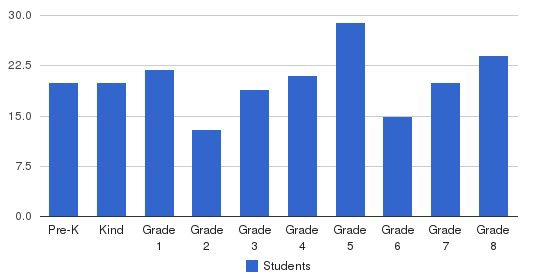 Guardian Angel School Students by Grade