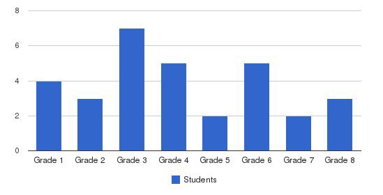 Harris School Students by Grade