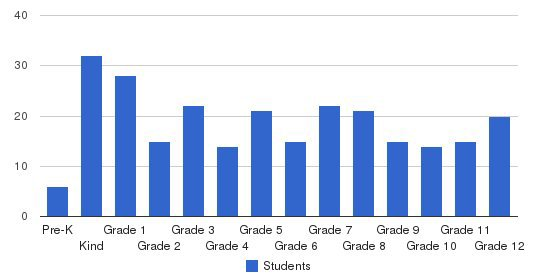 Hawthorne Valley School Students by Grade