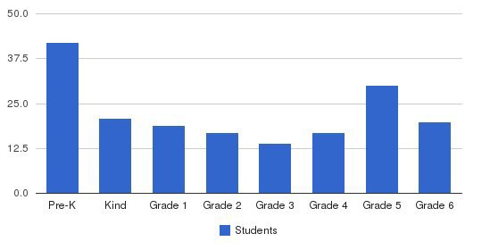 Hebrew Academy Of Nassau County Students by Grade