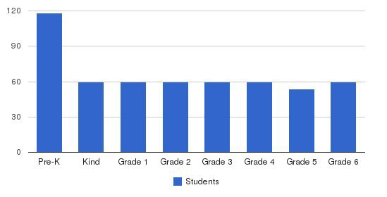 Center For Early Education Students by Grade