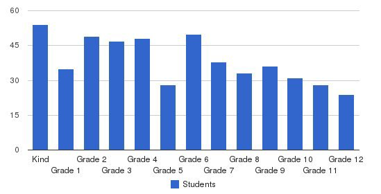The Hewitt School Students by Grade
