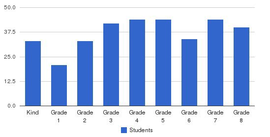 Holy Angels Regional School Students by Grade