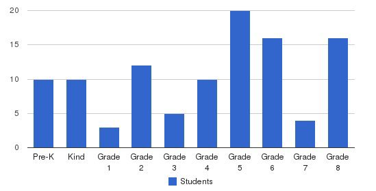 Holy Rosary Elementary School Students by Grade