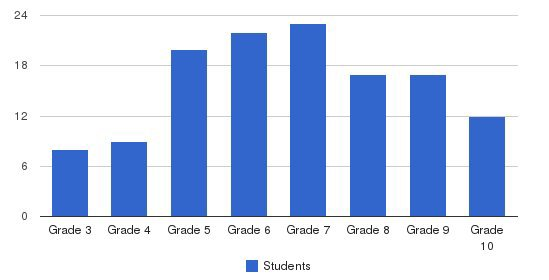 Hope Hall School Students by Grade