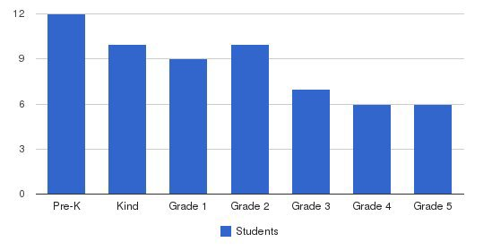 Hudson Valley Christian Academy Students by Grade