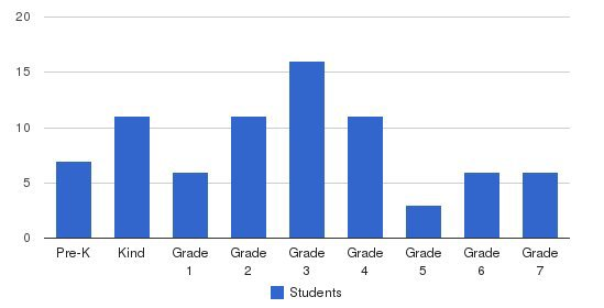 Ideal Islamic School Students by Grade