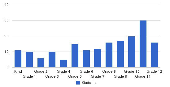 Lima Christian School Students by Grade