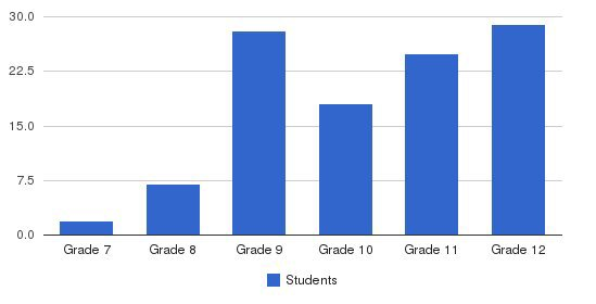 Machon Academy Students by Grade