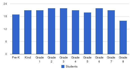 Manhattan Country School Students by Grade