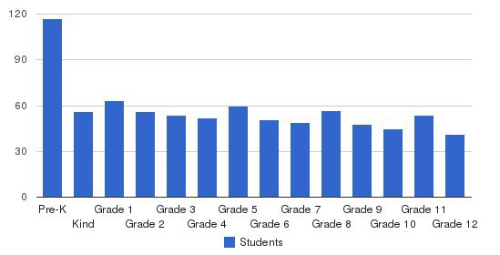 Masores Bais Yaakov Students by Grade