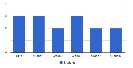 Applied Scholastics Academy Of San Diego Students by Grade