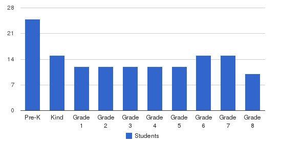 Montessori School Of NY Students by Grade