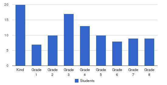 Desert Adventist Academy Students by Grade