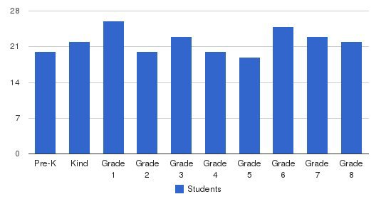 Concordia University School Students by Grade