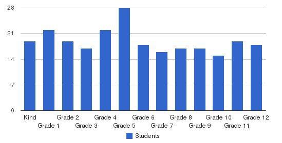 New Vistas Academy Students by Grade