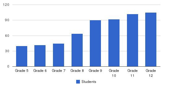 Nichols School Students by Grade