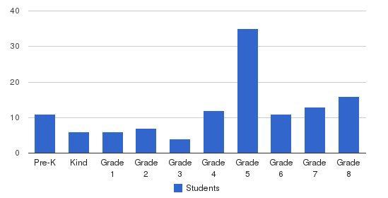 North Tonawanda Catholic School Students by Grade