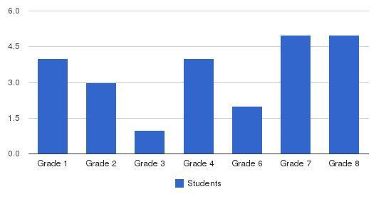Oak Hill School Students by Grade